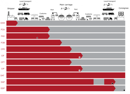 Incoterms wuliuair the incoterms rules are an essential part of the daily language of trade they have been incorporated in contracts for the sale of goods worldwide and publicscrutiny Images